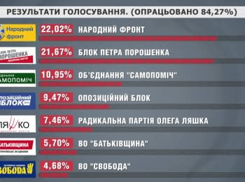 CEC has processed more than 85% of the protocols