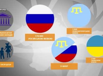 Там, де українців перетворюють на росіян
